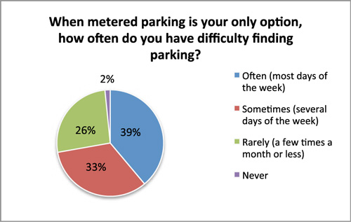 Pie chart for when metered parking is your only option, how often do you have difficulty finding parking? 39% often most days of the week, 33% sometimes several days of the week, 26% rarely a few times a month or less, and 2% never.