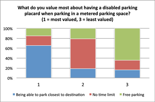 Graph for what do you value most about moving a disabled parking space. Being able to park closest to destination (over 60%), no time limit (about 20%), and free parking (less than 20%).